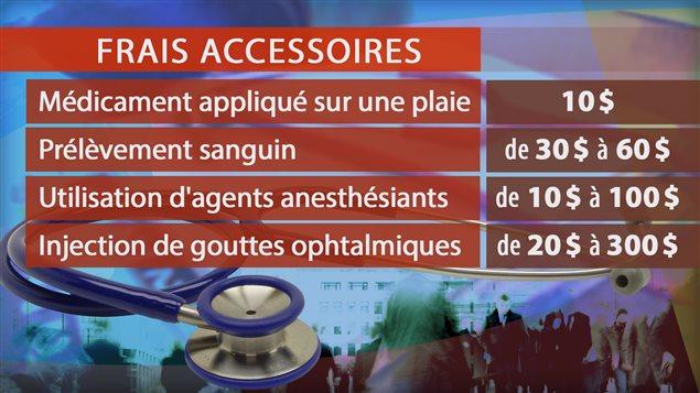 Abolition des frais accessoires en médecine et en chirurgie maxillo-faciale au Québec et les chirurgies orthognathiques pour les cas d'ortho-chirurgie.