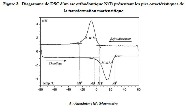 La métallurgie des fils ou arcs orthodontiques; différentes phases martensite et austenite permettent des déformations élastiques.