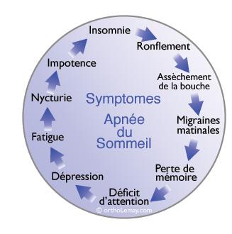 Symptômes de l'apnée du sommeil et obstruction des voies respiratoires