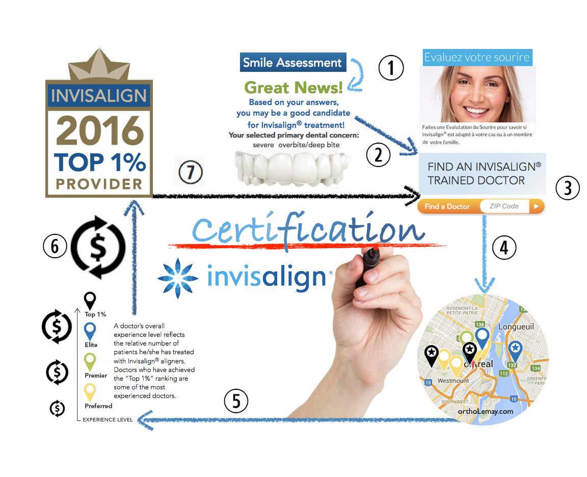 Démystification de la certification Invisalign®. Les certifications des praticiens reflètent-elles l'expertise des fournisseurs et la qualité de leurs traitements?