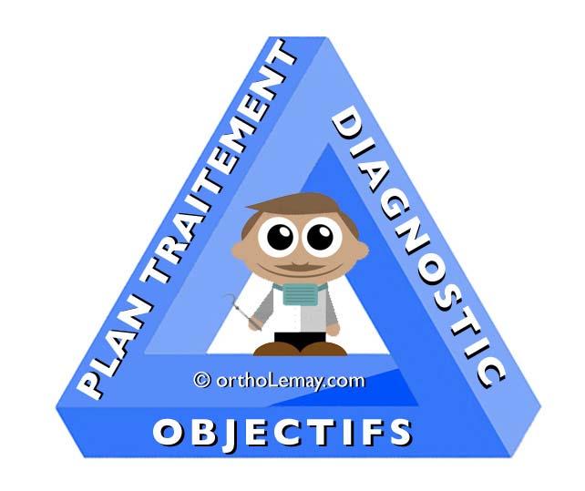 Triade diagnostique, objectifs de traitement et plan de traitement. Tout part du diagnostic.tist