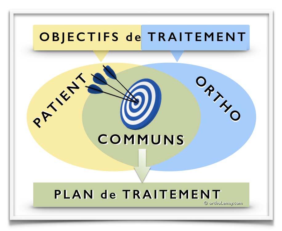 Les objectifs de traitement sont déterminés à partir des attentes et demandes du patient et des possibilités de l'orthodontie